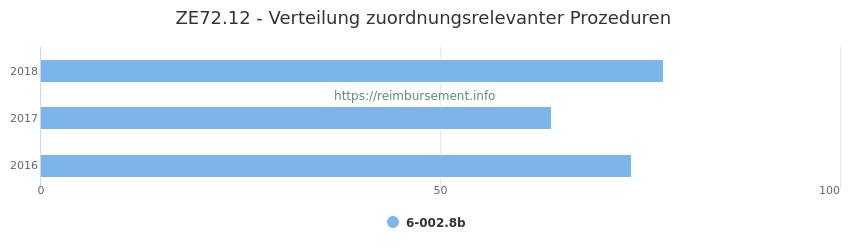 ZE72.12 Verteilung und Anzahl der zuordnungsrelevanten Prozeduren (OPS Codes) zum Zusatzentgelt (ZE) pro Jahr