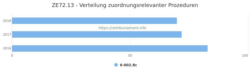 ZE72.13 Verteilung und Anzahl der zuordnungsrelevanten Prozeduren (OPS Codes) zum Zusatzentgelt (ZE) pro Jahr