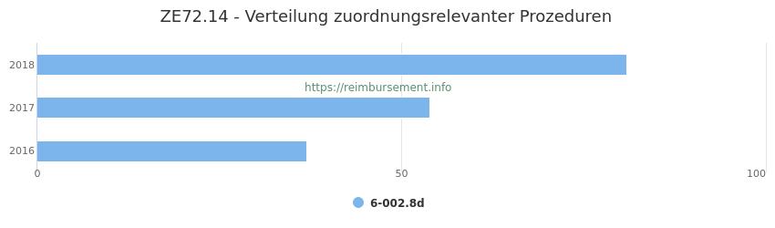 ZE72.14 Verteilung und Anzahl der zuordnungsrelevanten Prozeduren (OPS Codes) zum Zusatzentgelt (ZE) pro Jahr
