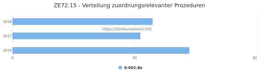 ZE72.15 Verteilung und Anzahl der zuordnungsrelevanten Prozeduren (OPS Codes) zum Zusatzentgelt (ZE) pro Jahr