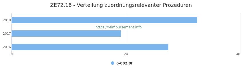 ZE72.16 Verteilung und Anzahl der zuordnungsrelevanten Prozeduren (OPS Codes) zum Zusatzentgelt (ZE) pro Jahr