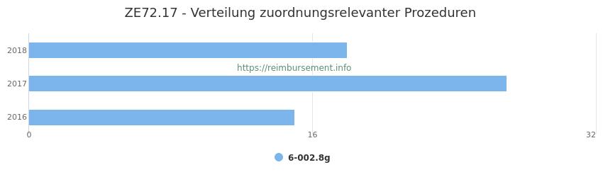 ZE72.17 Verteilung und Anzahl der zuordnungsrelevanten Prozeduren (OPS Codes) zum Zusatzentgelt (ZE) pro Jahr