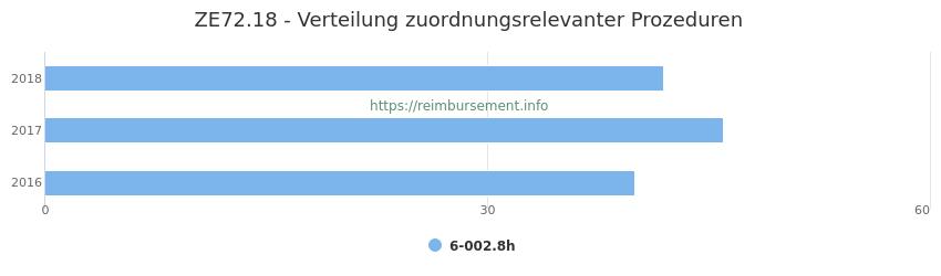 ZE72.18 Verteilung und Anzahl der zuordnungsrelevanten Prozeduren (OPS Codes) zum Zusatzentgelt (ZE) pro Jahr