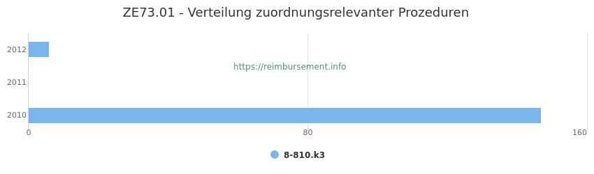 ZE73.01 Verteilung und Anzahl der zuordnungsrelevanten Prozeduren (OPS Codes) zum Zusatzentgelt (ZE) pro Jahr
