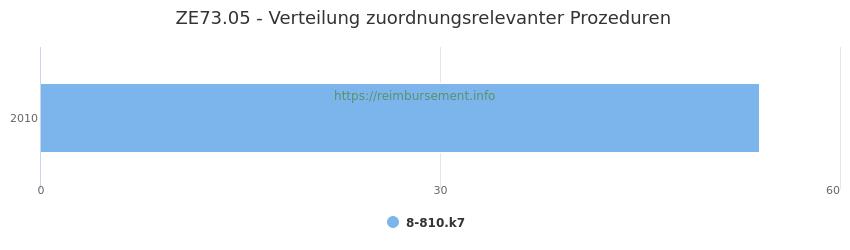 ZE73.05 Verteilung und Anzahl der zuordnungsrelevanten Prozeduren (OPS Codes) zum Zusatzentgelt (ZE) pro Jahr
