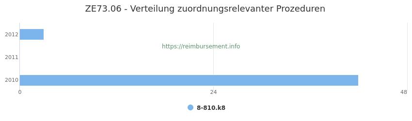 ZE73.06 Verteilung und Anzahl der zuordnungsrelevanten Prozeduren (OPS Codes) zum Zusatzentgelt (ZE) pro Jahr