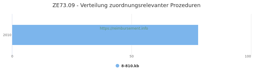 ZE73.09 Verteilung und Anzahl der zuordnungsrelevanten Prozeduren (OPS Codes) zum Zusatzentgelt (ZE) pro Jahr
