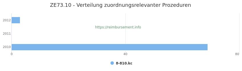 ZE73.10 Verteilung und Anzahl der zuordnungsrelevanten Prozeduren (OPS Codes) zum Zusatzentgelt (ZE) pro Jahr