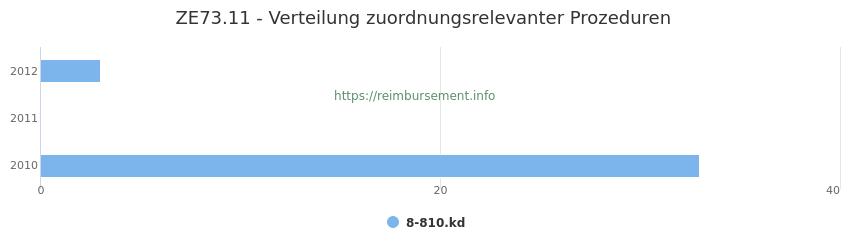 ZE73.11 Verteilung und Anzahl der zuordnungsrelevanten Prozeduren (OPS Codes) zum Zusatzentgelt (ZE) pro Jahr