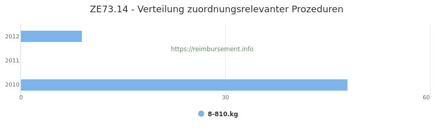 ZE73.14 Verteilung und Anzahl der zuordnungsrelevanten Prozeduren (OPS Codes) zum Zusatzentgelt (ZE) pro Jahr