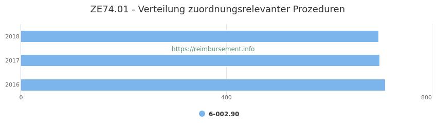 ZE74.01 Verteilung und Anzahl der zuordnungsrelevanten Prozeduren (OPS Codes) zum Zusatzentgelt (ZE) pro Jahr