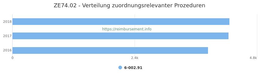 ZE74.02 Verteilung und Anzahl der zuordnungsrelevanten Prozeduren (OPS Codes) zum Zusatzentgelt (ZE) pro Jahr