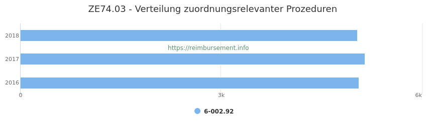 ZE74.03 Verteilung und Anzahl der zuordnungsrelevanten Prozeduren (OPS Codes) zum Zusatzentgelt (ZE) pro Jahr