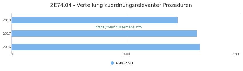 ZE74.04 Verteilung und Anzahl der zuordnungsrelevanten Prozeduren (OPS Codes) zum Zusatzentgelt (ZE) pro Jahr