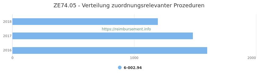 ZE74.05 Verteilung und Anzahl der zuordnungsrelevanten Prozeduren (OPS Codes) zum Zusatzentgelt (ZE) pro Jahr