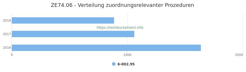 ZE74.06 Verteilung und Anzahl der zuordnungsrelevanten Prozeduren (OPS Codes) zum Zusatzentgelt (ZE) pro Jahr
