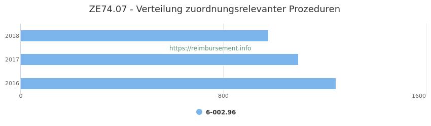 ZE74.07 Verteilung und Anzahl der zuordnungsrelevanten Prozeduren (OPS Codes) zum Zusatzentgelt (ZE) pro Jahr