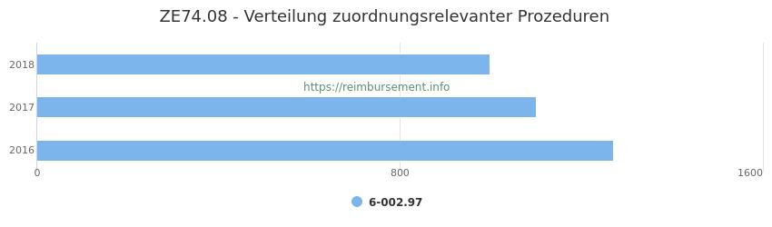 ZE74.08 Verteilung und Anzahl der zuordnungsrelevanten Prozeduren (OPS Codes) zum Zusatzentgelt (ZE) pro Jahr