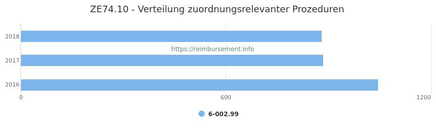 ZE74.10 Verteilung und Anzahl der zuordnungsrelevanten Prozeduren (OPS Codes) zum Zusatzentgelt (ZE) pro Jahr