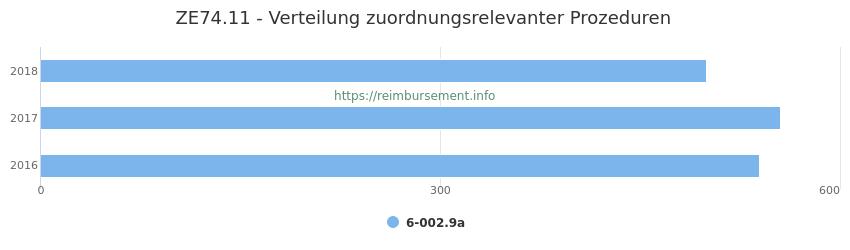 ZE74.11 Verteilung und Anzahl der zuordnungsrelevanten Prozeduren (OPS Codes) zum Zusatzentgelt (ZE) pro Jahr