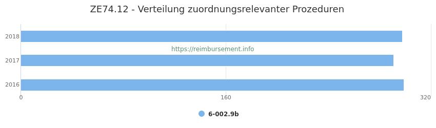 ZE74.12 Verteilung und Anzahl der zuordnungsrelevanten Prozeduren (OPS Codes) zum Zusatzentgelt (ZE) pro Jahr