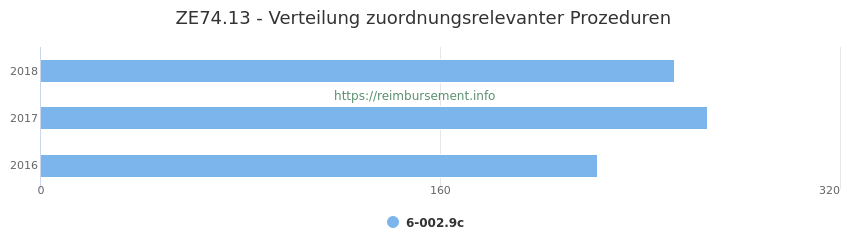 ZE74.13 Verteilung und Anzahl der zuordnungsrelevanten Prozeduren (OPS Codes) zum Zusatzentgelt (ZE) pro Jahr