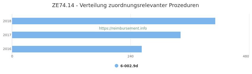 ZE74.14 Verteilung und Anzahl der zuordnungsrelevanten Prozeduren (OPS Codes) zum Zusatzentgelt (ZE) pro Jahr