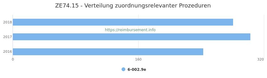 ZE74.15 Verteilung und Anzahl der zuordnungsrelevanten Prozeduren (OPS Codes) zum Zusatzentgelt (ZE) pro Jahr