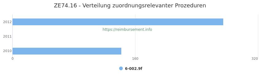 ZE74.16 Verteilung und Anzahl der zuordnungsrelevanten Prozeduren (OPS Codes) zum Zusatzentgelt (ZE) pro Jahr