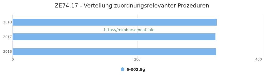 ZE74.17 Verteilung und Anzahl der zuordnungsrelevanten Prozeduren (OPS Codes) zum Zusatzentgelt (ZE) pro Jahr