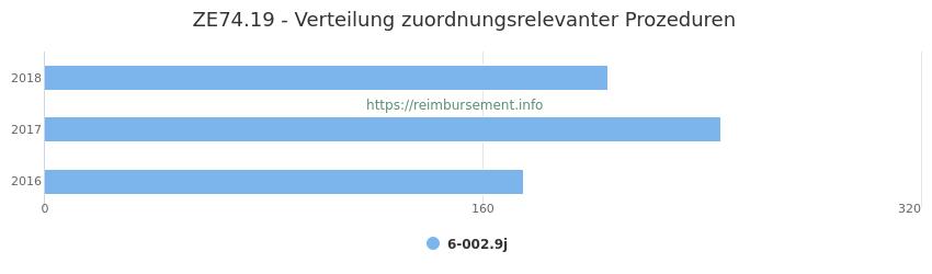 ZE74.19 Verteilung und Anzahl der zuordnungsrelevanten Prozeduren (OPS Codes) zum Zusatzentgelt (ZE) pro Jahr
