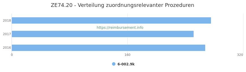 ZE74.20 Verteilung und Anzahl der zuordnungsrelevanten Prozeduren (OPS Codes) zum Zusatzentgelt (ZE) pro Jahr