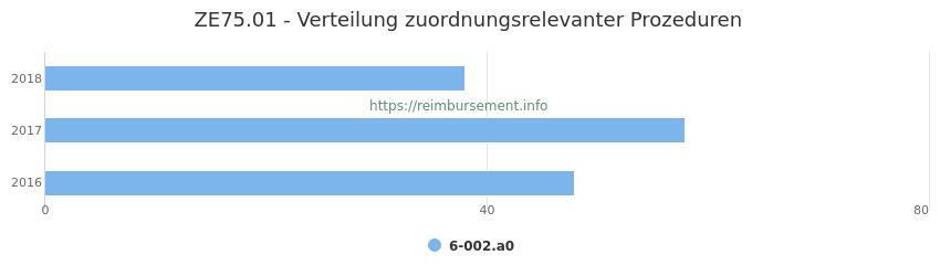 ZE75.01 Verteilung und Anzahl der zuordnungsrelevanten Prozeduren (OPS Codes) zum Zusatzentgelt (ZE) pro Jahr