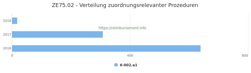 ZE75.02 Verteilung und Anzahl der zuordnungsrelevanten Prozeduren (OPS Codes) zum Zusatzentgelt (ZE) pro Jahr