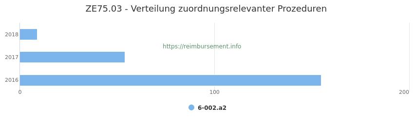 ZE75.03 Verteilung und Anzahl der zuordnungsrelevanten Prozeduren (OPS Codes) zum Zusatzentgelt (ZE) pro Jahr