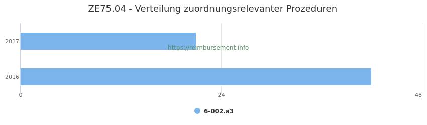 ZE75.04 Verteilung und Anzahl der zuordnungsrelevanten Prozeduren (OPS Codes) zum Zusatzentgelt (ZE) pro Jahr
