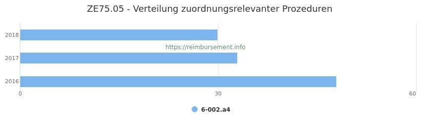 ZE75.05 Verteilung und Anzahl der zuordnungsrelevanten Prozeduren (OPS Codes) zum Zusatzentgelt (ZE) pro Jahr