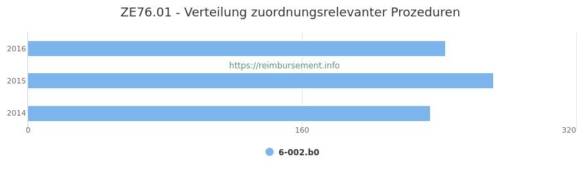 ZE76.01 Verteilung und Anzahl der zuordnungsrelevanten Prozeduren (OPS Codes) zum Zusatzentgelt (ZE) pro Jahr