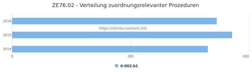 ZE76.02 Verteilung und Anzahl der zuordnungsrelevanten Prozeduren (OPS Codes) zum Zusatzentgelt (ZE) pro Jahr