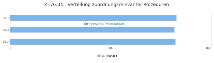 ZE76.04 Verteilung und Anzahl der zuordnungsrelevanten Prozeduren (OPS Codes) zum Zusatzentgelt (ZE) pro Jahr