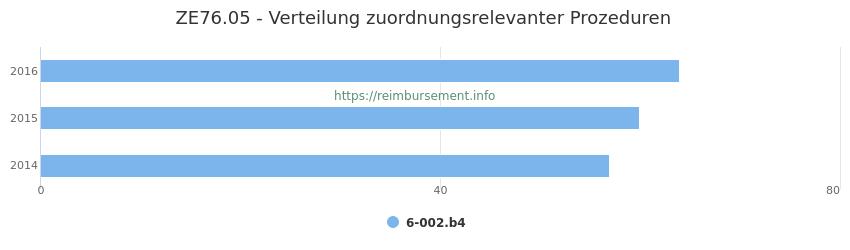 ZE76.05 Verteilung und Anzahl der zuordnungsrelevanten Prozeduren (OPS Codes) zum Zusatzentgelt (ZE) pro Jahr