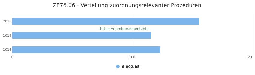ZE76.06 Verteilung und Anzahl der zuordnungsrelevanten Prozeduren (OPS Codes) zum Zusatzentgelt (ZE) pro Jahr