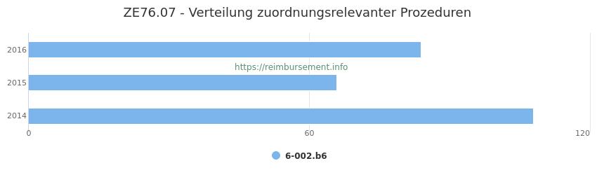 ZE76.07 Verteilung und Anzahl der zuordnungsrelevanten Prozeduren (OPS Codes) zum Zusatzentgelt (ZE) pro Jahr