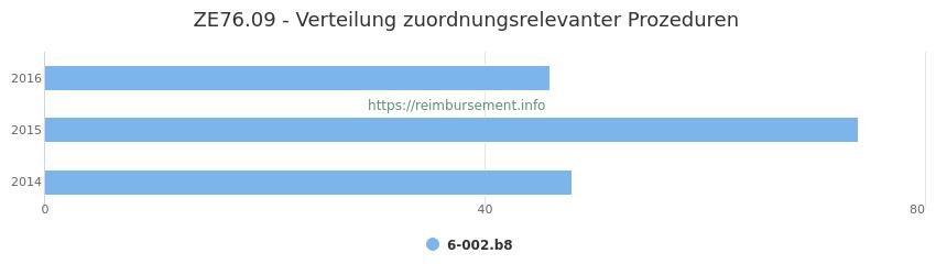 ZE76.09 Verteilung und Anzahl der zuordnungsrelevanten Prozeduren (OPS Codes) zum Zusatzentgelt (ZE) pro Jahr