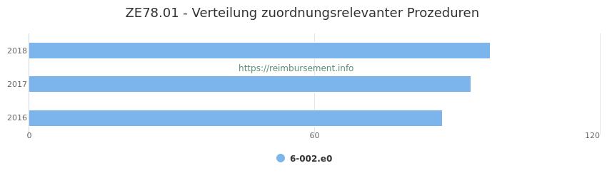 ZE78.01 Verteilung und Anzahl der zuordnungsrelevanten Prozeduren (OPS Codes) zum Zusatzentgelt (ZE) pro Jahr