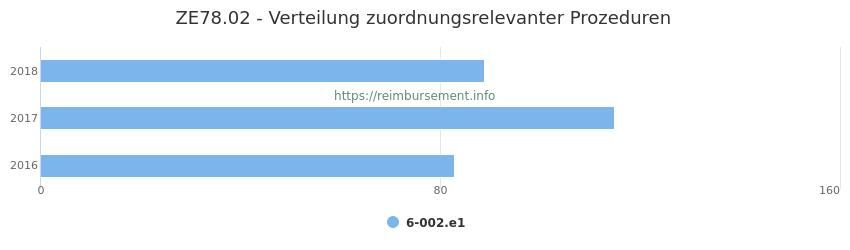 ZE78.02 Verteilung und Anzahl der zuordnungsrelevanten Prozeduren (OPS Codes) zum Zusatzentgelt (ZE) pro Jahr