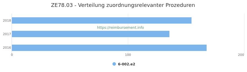 ZE78.03 Verteilung und Anzahl der zuordnungsrelevanten Prozeduren (OPS Codes) zum Zusatzentgelt (ZE) pro Jahr