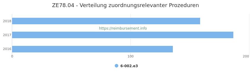 ZE78.04 Verteilung und Anzahl der zuordnungsrelevanten Prozeduren (OPS Codes) zum Zusatzentgelt (ZE) pro Jahr