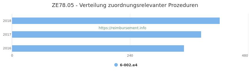 ZE78.05 Verteilung und Anzahl der zuordnungsrelevanten Prozeduren (OPS Codes) zum Zusatzentgelt (ZE) pro Jahr