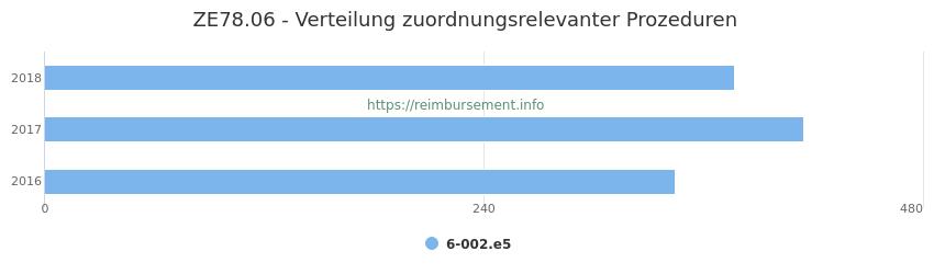 ZE78.06 Verteilung und Anzahl der zuordnungsrelevanten Prozeduren (OPS Codes) zum Zusatzentgelt (ZE) pro Jahr